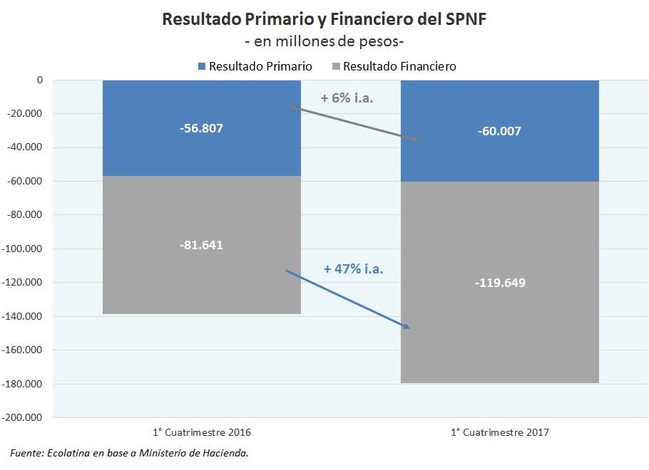 El déficit fiscal superó los 18 mil millones de pesos en abril