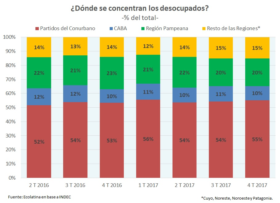 La desocupación en el país bajó al 7,2%