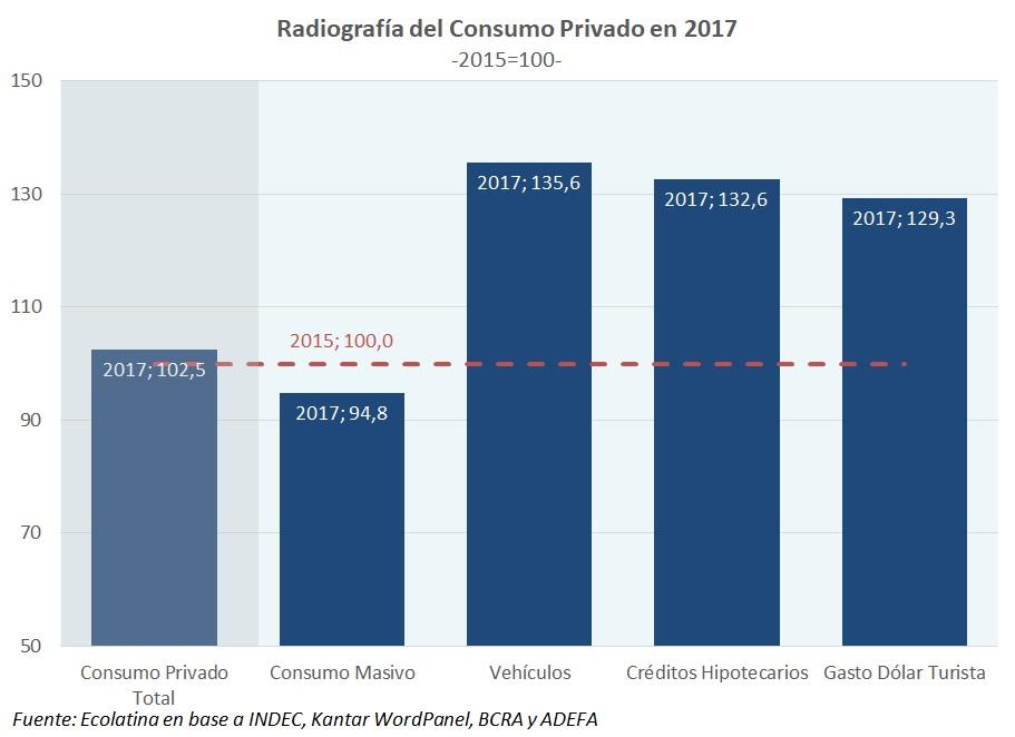 El consumo cayó más del 5 por ciento en dos años
