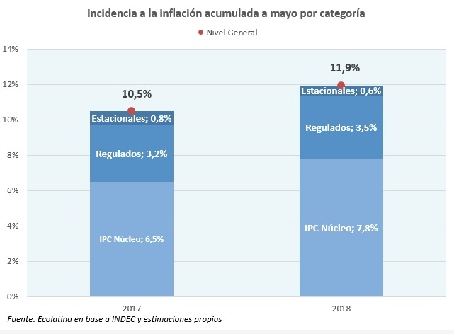 En Mendoza la inflación de mayo fue del 3,4%